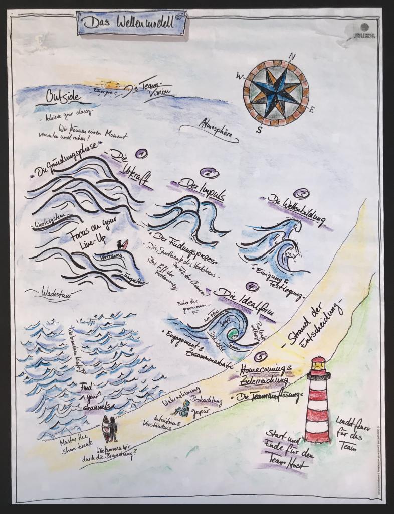 Die Seekarte des Wave(s) Model | Modelle der Teamentwicklung | Entwicklungsphasen eines Teams und die Interaktion mit Leadership